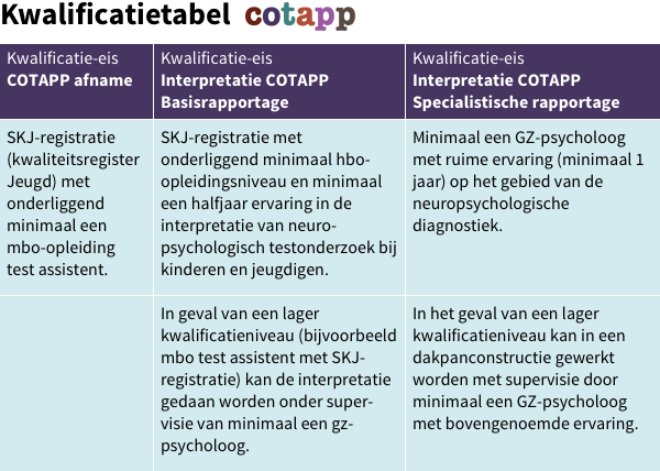 COTAPP-kwalificatietabel